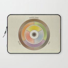 The theory of colouring - Diagram of colour by J. Bacon, 1866, Remake, vintage wash (with text) Laptop Sleeve