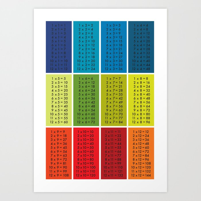 Times Table Art Print