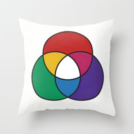 Matthew Luckiesh: The Additive Method of Mixing Colors (1921), re-make, interpretation Throw Pillow