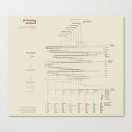 JK Rowling analysed (Visual Data 11) Canvas Print