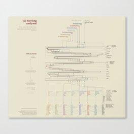 JK Rowling analysed (Visual Data 11) Canvas Print