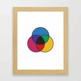 Matthew Luckiesh: The Subtractive Method of Mixing Colors (1921), re-make, interpretation Framed Art Print