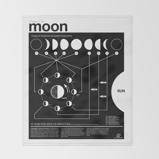 Phases of the Moon infographic by nicholasacewiinikka
