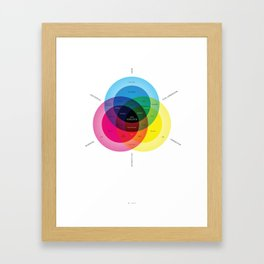 What is data visualization? Framed Art Print