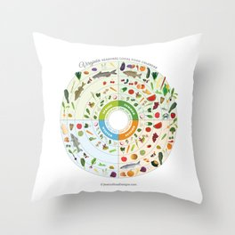 Virginia Seasonal Local Food Calendar Throw Pillow