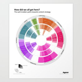 How did we all get here? Art Print