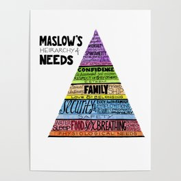 Maslow's Hierarchy of Needs, II Poster