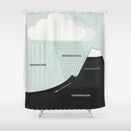Wasserkreislauf (Hydrological Cycle) Shower Curtain