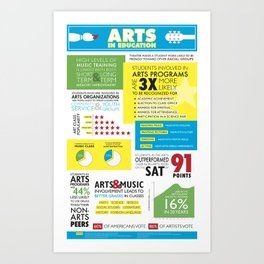Arts in Education Infographic Art Print