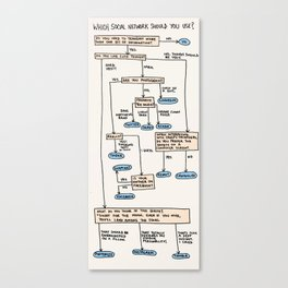 A Beginner's Guide to Social Networks Canvas Print