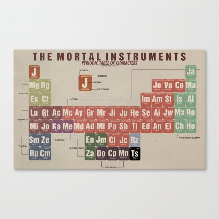 the mortal instruments periodic table of characters canvas print