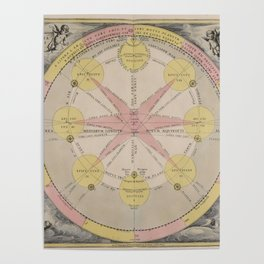 Van Loon - Theory of the Orbits of the Major Planets, 1708 Poster
