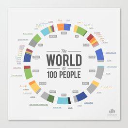 The World as 100 People (EN) Canvas Print