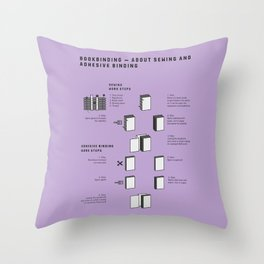 Bookbinding – About Sewing and Adhesive binding (in English) Throw Pillow