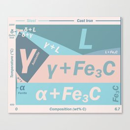 Phase Diagram Iron + Carbon | Chemistry | Materials Canvas Print
