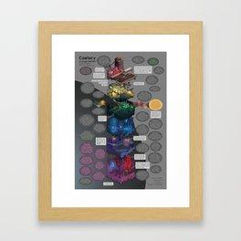 Coelary - Infographic Poster Framed Art Print