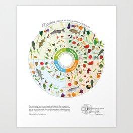 Virginia Seasonal Local Food Calendar Art Print
