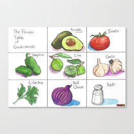 The Periodic Table of Guacamole Canvas Print