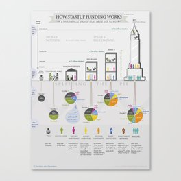 How Startup Funding Works Canvas Print