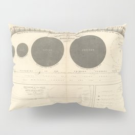 A Plan of the Solar System exhibiting its relative Magnitudes and Distances (1856) Pillow Sham