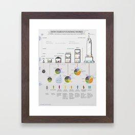 How Startup Funding Works Framed Art Print