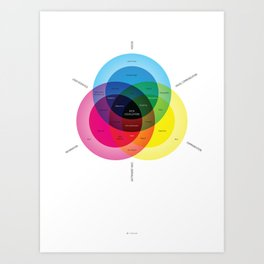 What is data visualization? Art Print
