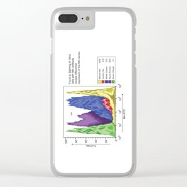 Figure 2: Histogram Clear iPhone Case