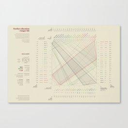 Further education = Longer life (Visual Data 05) Canvas Print