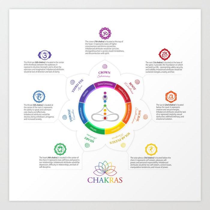 graphic relating to Chakras Chart Printable called 7 Chakras Artwork Chart #25 Artwork Print as a result of serenaking