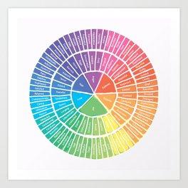 Emotion Wheel Art Print