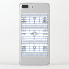Unit conversion chart - Engineering charts Clear iPhone Case