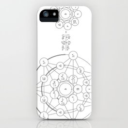 A Hypergeometric Transformation iPhone Case
