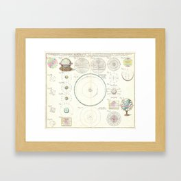 Astronomical Instruments and Diagrams (1753) Framed Art Print