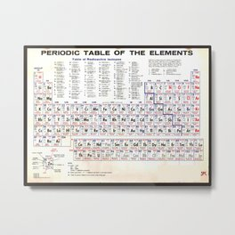 Periodic Table Of The Elements Vintage Chart Warm Metal Print