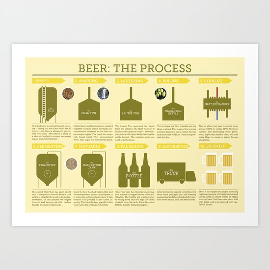 Beer Brewing Part One: How to brew Art Print