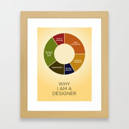 Why I Am A Designer Framed Art Print