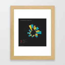British Census Framed Art Print