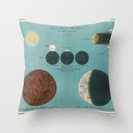An astronomy lithograph the Eclipse of the Moon printed in 1908, an antique celestial chart of phases of the moon in the solar system Throw Pillow