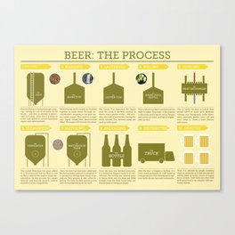 Beer Brewing Part One: How to brew Canvas Print