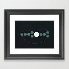 Scientific Theory Flowchart Framed Art Print