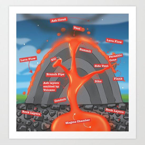 Volcano Diagram Art Print by nicholasgreen | Society6