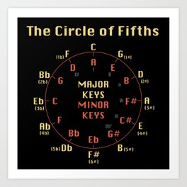 The Circle of Fifths Art Print