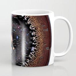 Observable Universe Logarithmic Illustration (Annotated 2019 Version!) Coffee Mug