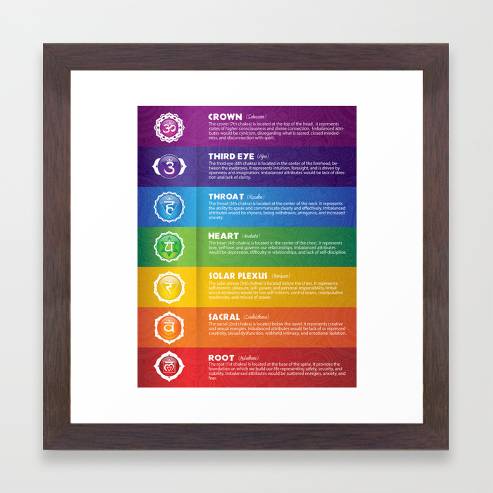 20 Chakra Chart & Symbols 120 Framed Art Print by Serena King ...