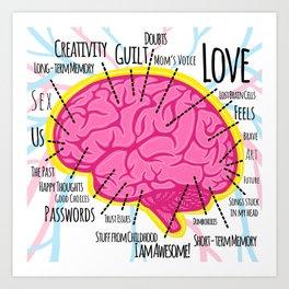 Brain Map Art Print