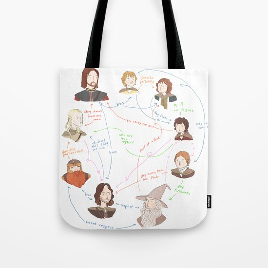 Fellowship Relationship Chart Tote Bag