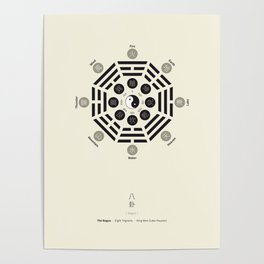 Bagua Poster With Eight Trigrams Poster