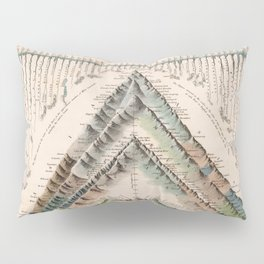 Vintage Print - Comparative Lengths of Principal Rivers and Heights of Principal Mountains (1832) Pillow Sham