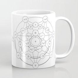 A Hypergeometric Transformation Coffee Mug