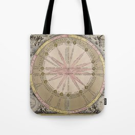 Van Loon - Theory of the Sun's Cycles, 1708 Tote Bag